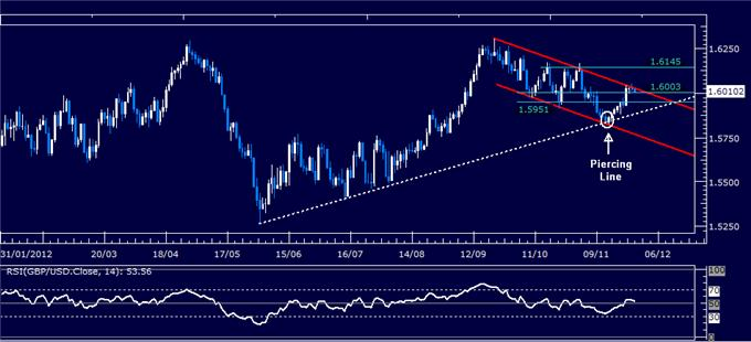 Forex_Analysis_GBPUSD_Classic_Technical_Report_11.28.2012_body_Picture_1.png, Forex Analysis: GBP/USD Classic Technical Report 11.28.2012