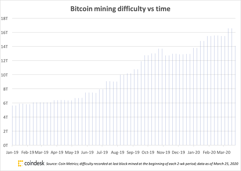 Bitcoin Mining Difficulty Posts Second-Biggest Percentage Drop in Its History