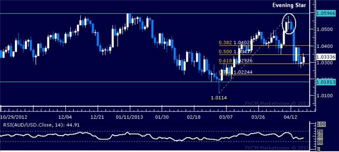 Forex_AUDUSD_Technical_Analysis_04.19.2013_body_Picture_1.png, AUD/USD Technical Analysis 04.19.2013