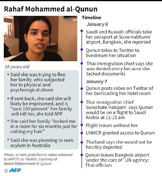 Factfile on what we know so far about the 18-year-old Saudi woman Rahaf Mohammed al-Qunun who was detained at Suvarnabhumi airport in Bangkok and is now being helped by UNHCR (AFP Photo/John SAEKI)