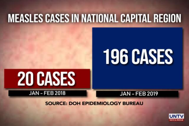National Data Confirm Cases Of >> Measles Outbreak Declared In Ncr 196 Confirmed Cases