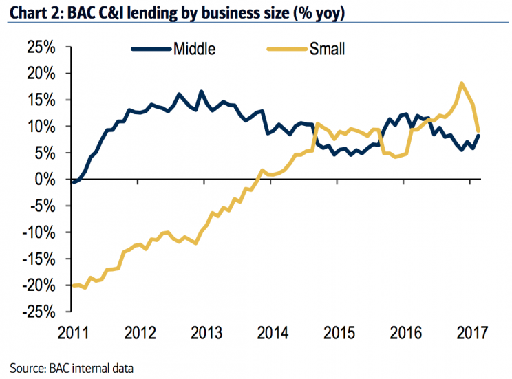 Small business loan growth has cooled off after a spike late last year. (Source: Bank of America Merrill Lynch)