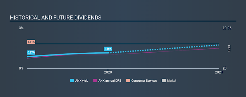 AIM:ANX Historical Dividend Yield, January 1st 2020