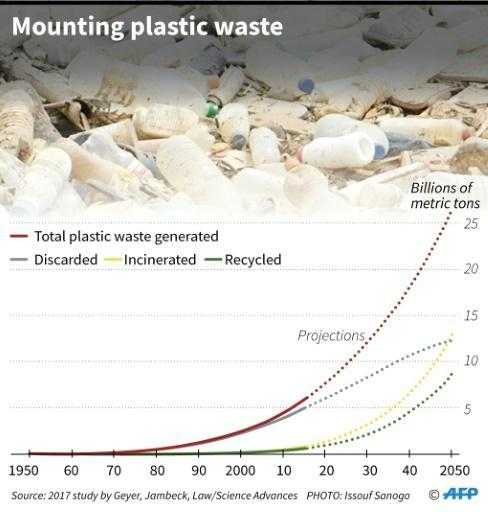 The accumunation of plastic waste since the 1950s