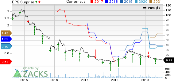 Fossil Group, Inc. Price, Consensus and EPS Surprise