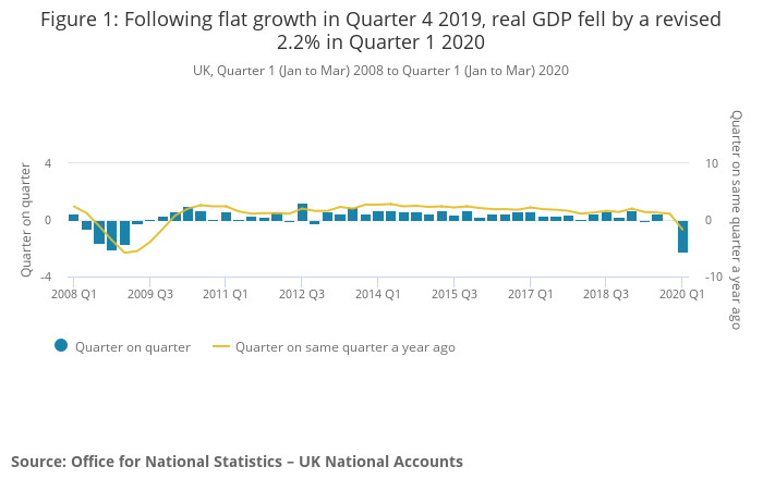 The slump in first quarter GDP. Photo: ONS