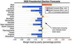 Figure 2: Forecast of the 2020 U.S. presidential election that was made on October 27 using the researchers' model of infectious diseases. Senatorial and gubernatorial forecasts, as well as a link to the relevant code, are available at https://modelingelectiondynamics.gitlab.io/2020-forecasts. Figure courtesy of Samuel Chian, William L. He, Christopher M. Lee, Daniel F. Linder, Mason A. Porter, Grzegorz A. Rempala, and Alexandria Volkening.