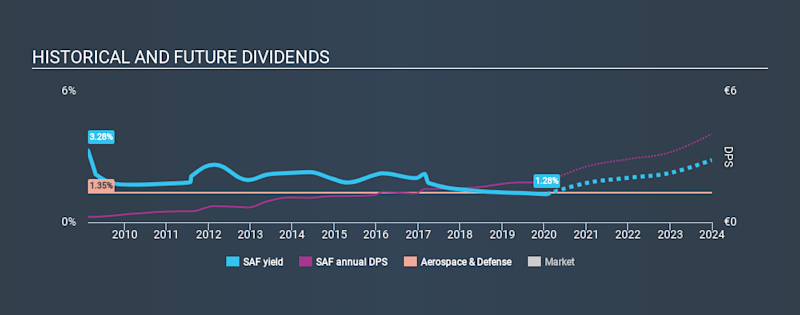 ENXTPA:SAF Historical Dividend Yield, January 22nd 2020