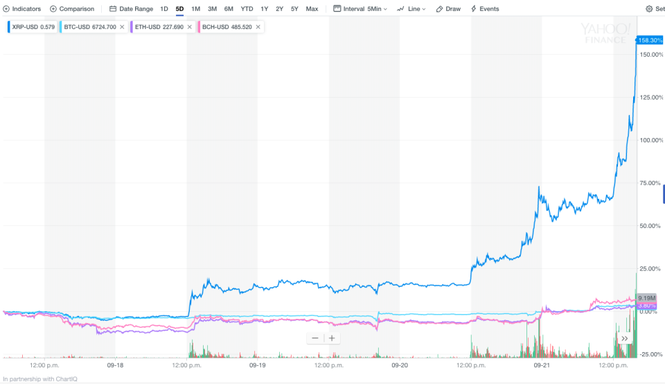 Over the last five days, Ripple has performed very strongly against rival cryptocurrencies like Bitcon, Ethereum and Bitcoin Cash. (Yahoo Finance)