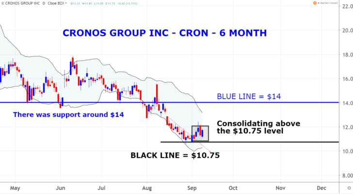 Cronos Group Inc (CRON)