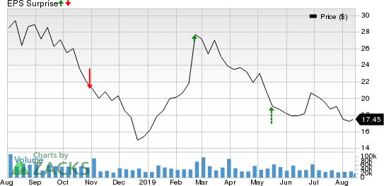 iQIYI, Inc. Sponsored ADR Price and EPS Surprise