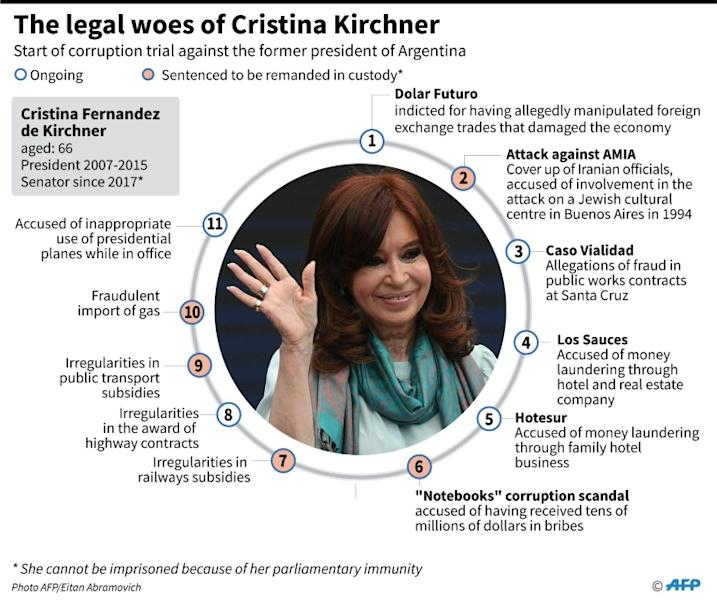 Main developments in the legal woes of former Argentine president Cristina Kirchner