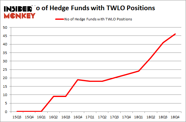 Hedge Funds Have Never Been This Bullish On Twilio Inc