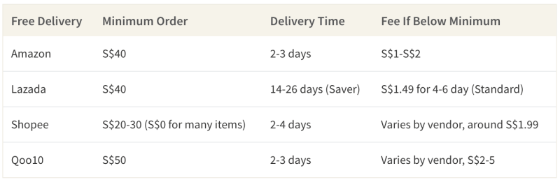 Amazon & Shopee seem to be providing the best delivery service in Singapore for online shoppers