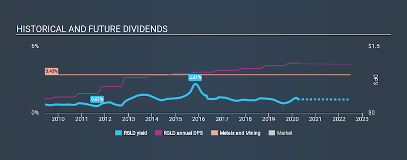 NasdaqGS:RGLD Historical Dividend Yield March 28th 2020