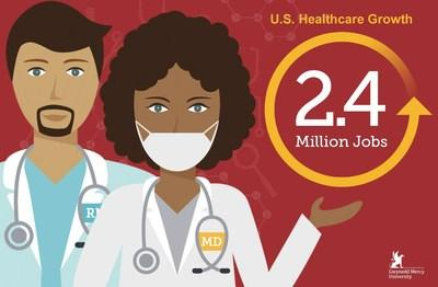 gmercyu.edu research shows healthcare jobs projection increasing by 2.4 million from 2016 to 2026, an 18% increase.