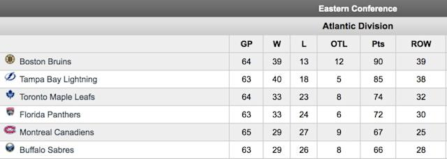 Panthers Maple Leafs Atlantic standings