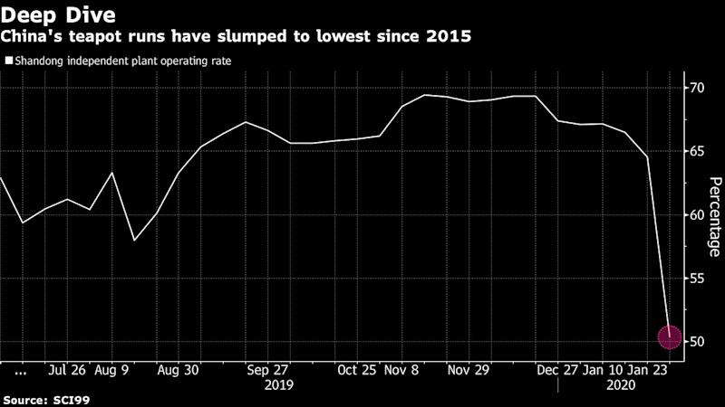 IEA Sees First Global Oil Demand Drop in a Decade