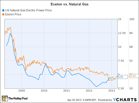 US Natural Gas Electric Power Price Chart