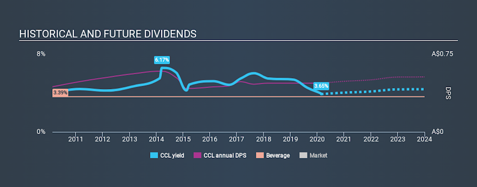ASX:CCL Historical Dividend Yield, February 22nd 2020