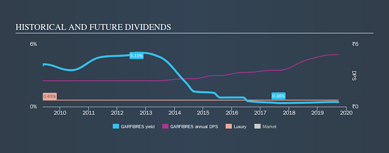 NSEI:GARFIBRES Historical Dividend Yield, September 22nd 2019