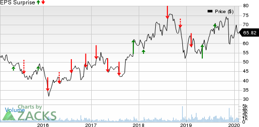 Cubic Corporation Price and EPS Surprise
