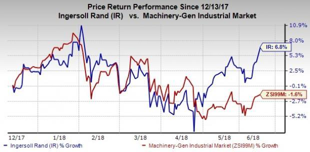 A steady payout is part of the long-term strategy of Ingersoll (IR) to provide attractive risk-adjusted returns to its stockholders.