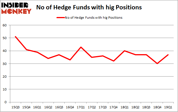 No of Hedge Funds with HIG Positions