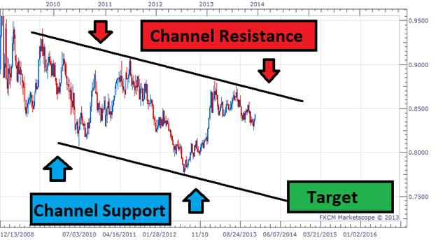 A_EURGBP_Channel_for_2014_Trading_body_Picture_1.png, Learn Forex: A EURGBP Channel for 2014 Trading