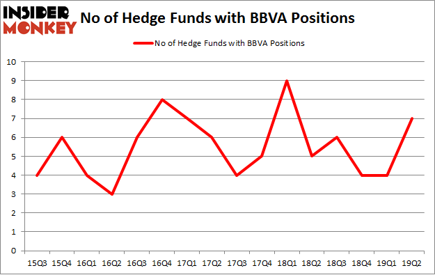 No of Hedge Funds with BBVA Positions