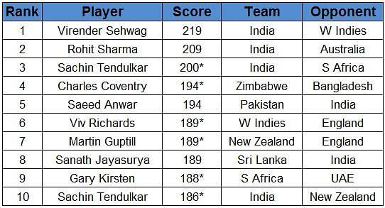 Highest individual scores in ODI cricket