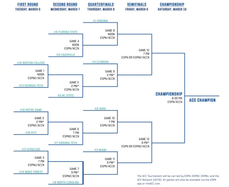 photo regarding Acc Printable Bracket titled 2018 ACC Event bracket, seeds, Television program, match moments