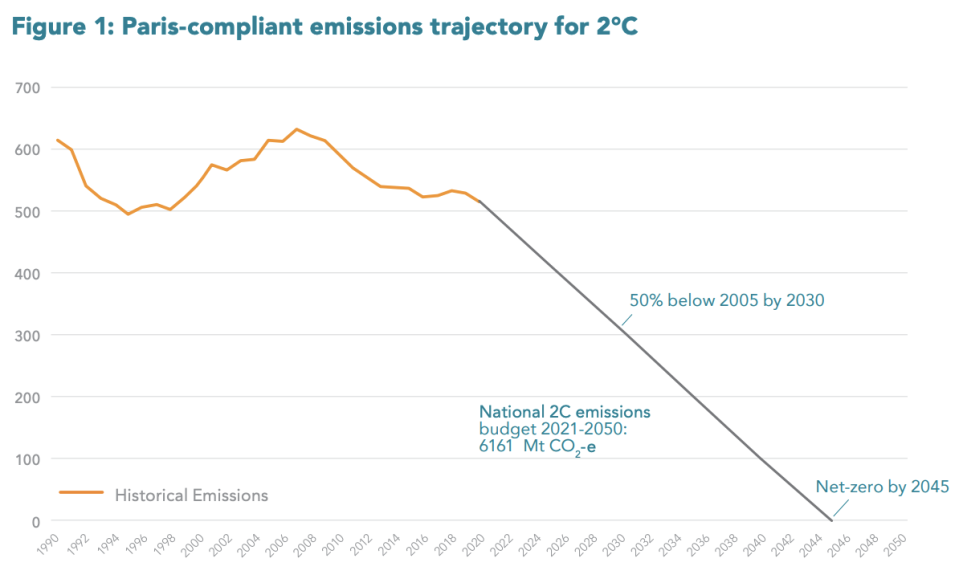 Graph shows the trajectory Australian emissions would need to take to reach the Paris targets.