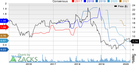 NCI Building Systems, Inc. Price and Consensus