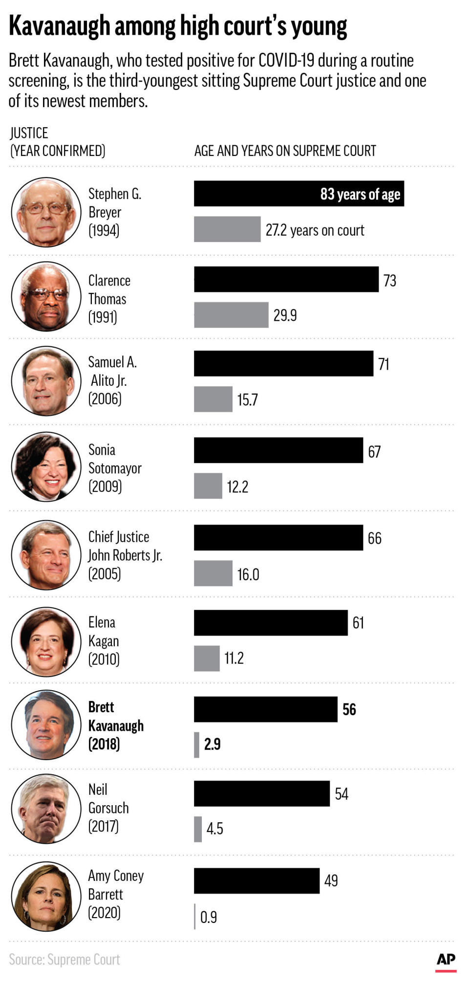 Supreme Court Justice Brett Kavanaugh is among the youngest and newest of the sitting justices. (AP Graphic)