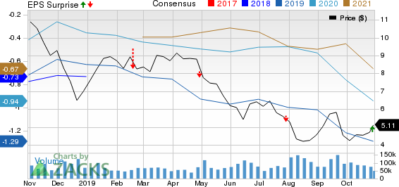 Transocean Ltd. Price, Consensus and EPS Surprise