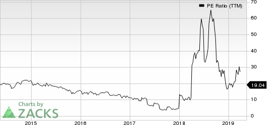 Vitamin Shoppe, Inc PE Ratio (TTM)