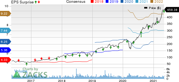 EPAM Systems, Inc. Price, Consensus and EPS Surprise