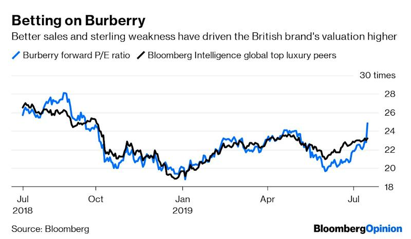 "(Bloomberg Opinion) -- Burberry Group Plc just pulled a rabbit out of its vintage check hat. The British luxury brand – which is in the middle of a business turnaround – reported same-store sales growth of 4% in the three months to June 29, double what was expected by analysts. The performance is all the more notable given the disruption to its Hong Kong stores from the city's recent protests.Under creative director Riccardo Tisci, the company is trying to move its handbags and clothes up-market to compete with the likes of Louis Vuitton and Christian Dior. Tisci's new monogram, based on the initials of the founder Thomas Burberry, is proving a hit with Chinese millennials. Having the Burberry name emblazoned on bags and sweatshirts is winning the hearts of young Asian shoppers, as are the limited edition ""drops"" of products sold via Instagram and China's WeChat.Tisci's collection now makes up about half of the Burberry range and its sales rose by a ""strong double-digit percentage."" The shares jumped more than 10% on Tuesday after the sales update was published, taking the increase since the end of May to 30%. Sterling's weakness is helping too.Investors are clearly betting that Tisci's creations can do the same thing for Burberry that Gucci's recent success did for the French luxury group Kering SA. And with more of his collection due in the next nine months, there are some grounds for optimism. Burberry estimates that three-quarters of its product range will be from the new designer by March next year.But Burberry isn't free of its recent travails quite yet. It still has a lot of old stock hanging around and a U.S. distribution network that needs refreshing. As a result, the company maintained its outlook for flat revenue and operating profit margin for this financial year.Keeping a lid on expectations at this stage is wise because there's scope for setbacks. While Chinese shoppers have led the Burberry revival, sales to them now account for about 40% of the group total. That means any trade war-related consumer slowdown might hurt demand.Burberry also needs to better exploit the Tisci buzz. It still doesn't seem to have gained the traction that Gucci did in the early stages of its recovery, when everyone from Beyonce to One Direction's Harry Styles sported the label.There's a lot riding on this turnaround. If it works, Burberry could take a leading role in fashion industry consolidation; it had 837 million pounds ($1 billion) of net cash to play with at the end of March. You could see an attempt to create a British luxury empire to rival those being built in the U.S. by Capri Holdings Ltd. and Tapestry Inc.If the recovery stalls, though, that cash balance will look mightily attractive to other industry predators. Burberry may still end up in someone else's fashion collection.To contact the author of this story: Andrea Felsted at afelsted@bloomberg.netTo contact the editor responsible for this story: James Boxell at jboxell@bloomberg.netThis column does not necessarily reflect the opinion of the editorial board or Bloomberg LP and its owners.Andrea Felsted is a Bloomberg Opinion columnist covering the consumer and retail industries. She previously worked at the Financial Times.For more articles like this, please visit us at bloomberg.com/opinion©2019 Bloomberg L.P."