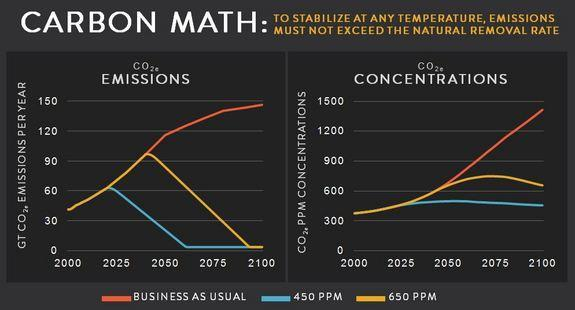 This chart shows that it's actually harder, under most plausible pathways, to stabilize carbon concentrations at 650 ppm than at 450 ppm. Carbon is cumulative in the atmosphere, so to stabilize concentrations at any number means that annual emi