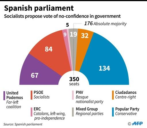 Composition of the Spanish parliament