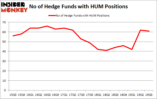No of Hedge Funds with HUM Positions