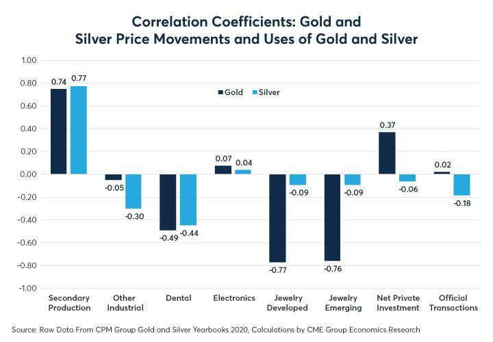 Figure 8: Silver jewellery consumption is much less price sensitive than gold jewellery