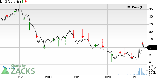 AMC Entertainment Holdings, Inc. Price and EPS Surprise