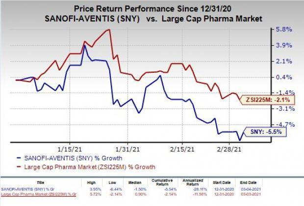 price chart for SNY
