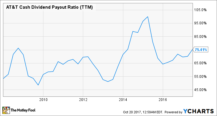 T Cash Dividend Payout Ratio (TTM) Chart