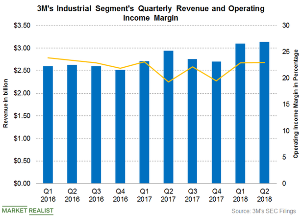 3M's Industrial Segment Continues to Rise