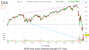 Image result for dow jones industrial average today