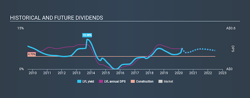 ASX:LYL Historical Dividend Yield, March 25th 2020