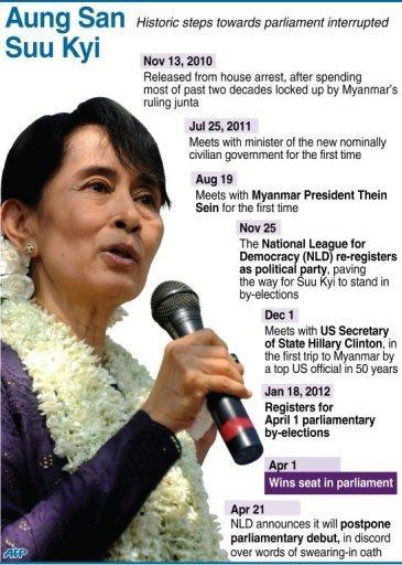 Graphic showing political developments for Myanmar's opposition leader Aung San Suu Kyi, whose party announced Sunday it will postpone its parliamentary debut after a dipute over the swearing-in oath